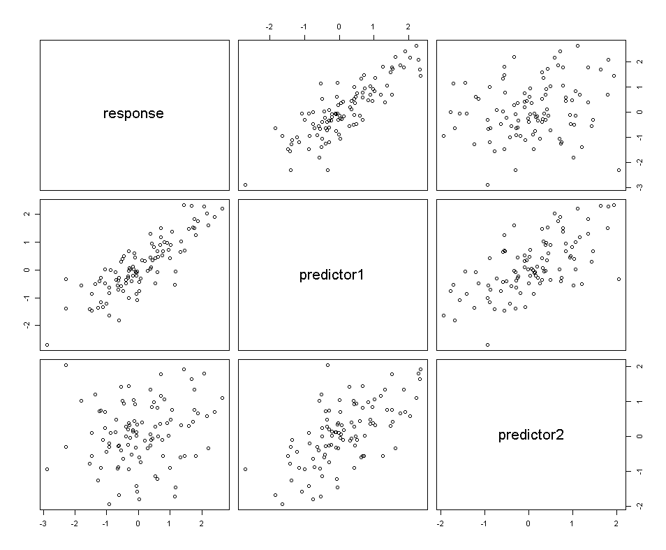 Randomly Generated Data After Cholesky Decomposition