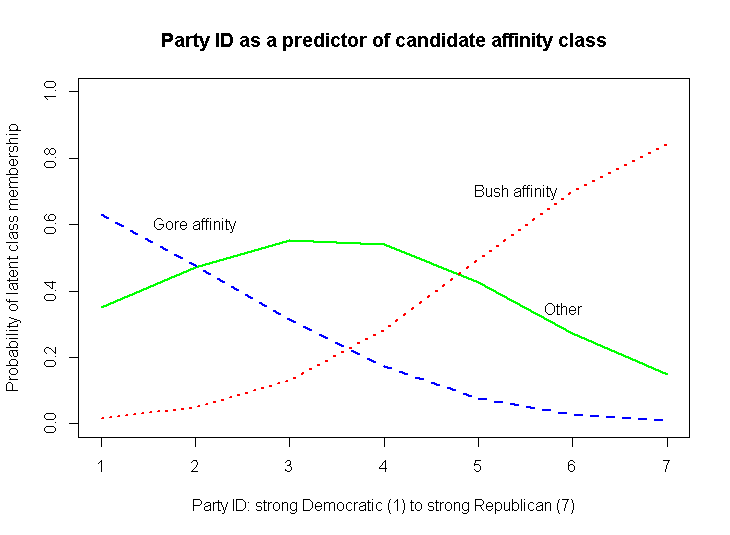 Latent Class Modeling Election Data