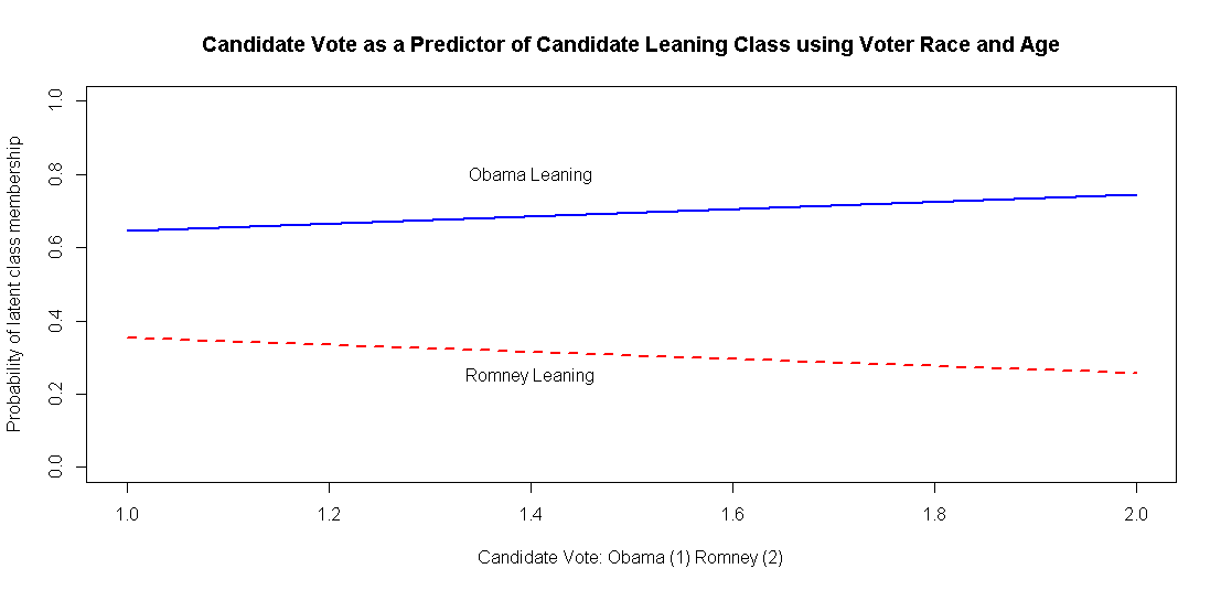 Probability of Latent Class Membership