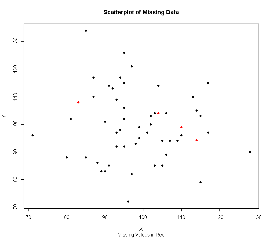 Imputing Missing Data With Expectation – Maximization
