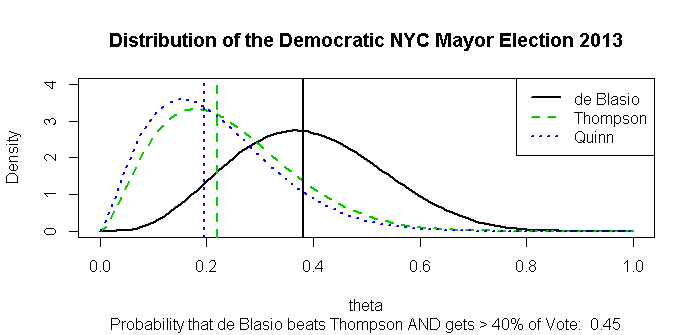 Probability of Avoiding a Run-off in the NYC 2013 Democratic Primary Election