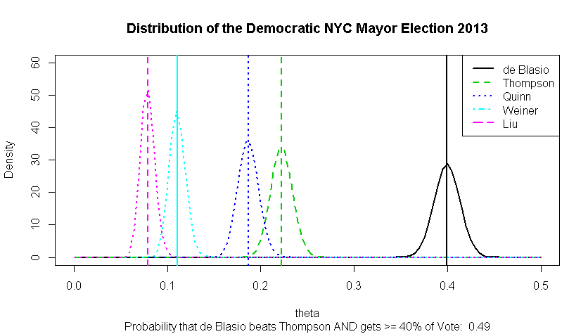 The Eve of the NYC Democratic Mayoral Primary Election