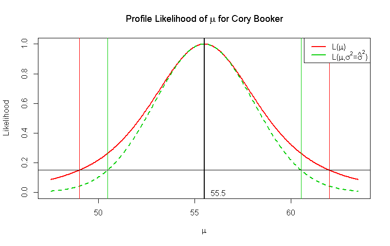 Cory Booker Profile Likelihood