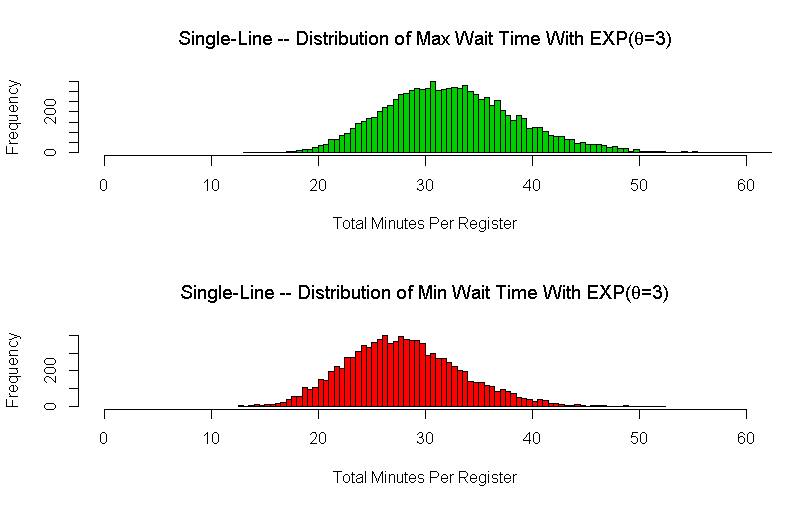Single Line Wait Time Max/Min