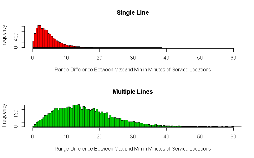 Single and Multiple Wait Time Range Difference