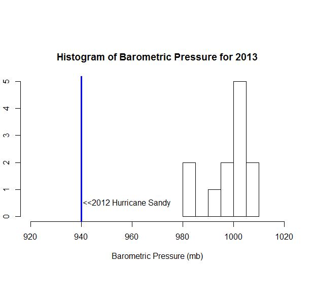 2013 Barometric Pressure