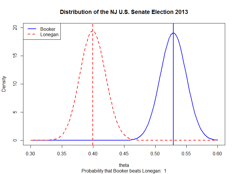 Beta Distribution and the NJ U.S. Senate Election