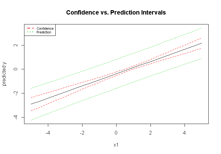 The Uncertainty of Predictions