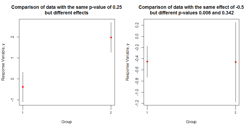 Probabilities and P-Values