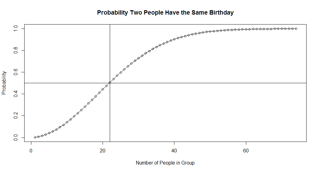 The Birthday Simulation