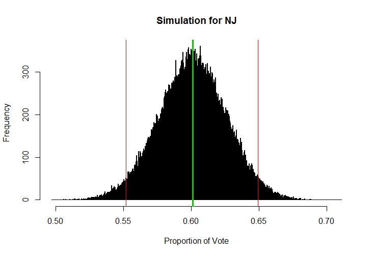 R Code for Election Posterior Distribution From a Random Sample